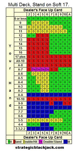 blackjack-strategy-card-multi-deck-dealer-stands-soft-17