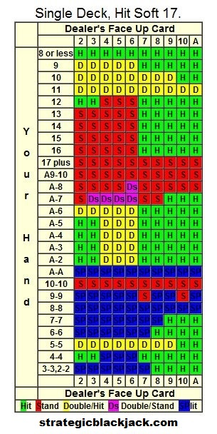 blackjack-strategy-card-single-deck-dealer-hits-soft-17